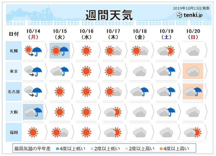 いわき市 10日間 天気