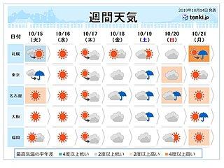 週間 2~3日ごとに雨 北は冬の足音