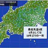 東京 10年ぶり一桁も気温上昇中