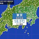 関東ヒンヤリ 日中も20℃届かず