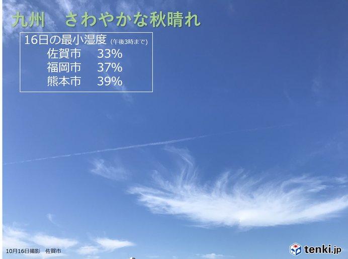 九州 空気カラカラ 18日はまとまった雨に