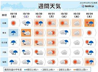 週間天気 22日から23日 低気圧の進路に注意