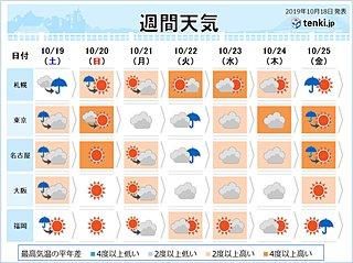 週間予報 土曜は関東や東北で大雨に警戒 来週も高温