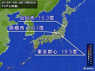 東京は3日連続20度未満 一転、あすは25度ほどに