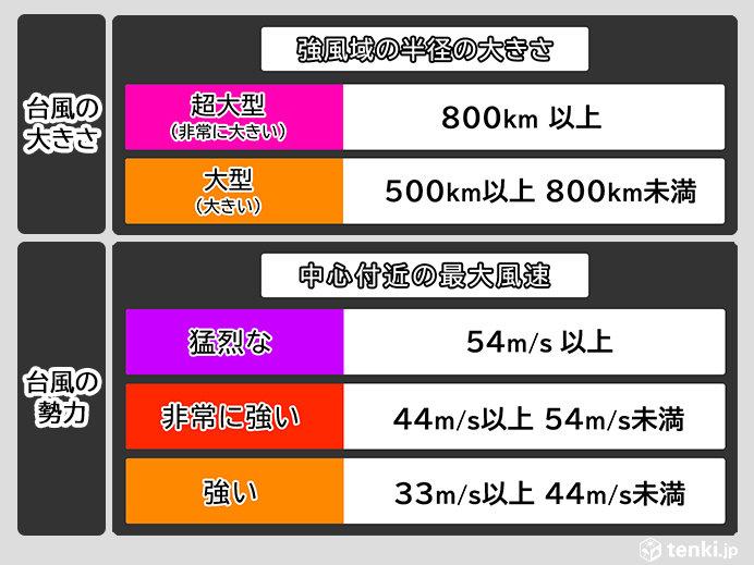 台風21号 小笠原近海へ進む頃には非常に強い勢力に