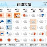週間 台風20号・21号と秋雨前線の動向に注意