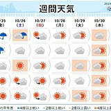 週間 東海や関東は日差し少なく あすは激しい雨