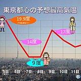 火曜の関東 北風ピューピュー寒さ戻る