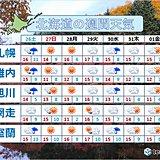 北海道 来週も初雪なしなら60年ぶりの記録に