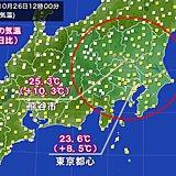 関東の気温 昨日より10度前後上昇 熊谷などで夏日