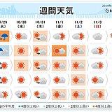 週間 火曜は広く雨 北海道では土曜から平地でも雪か