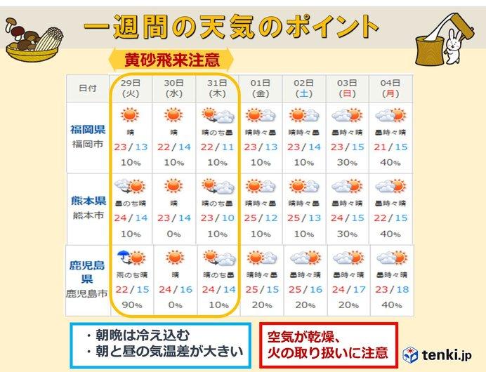 明日 の 天気 飯塚