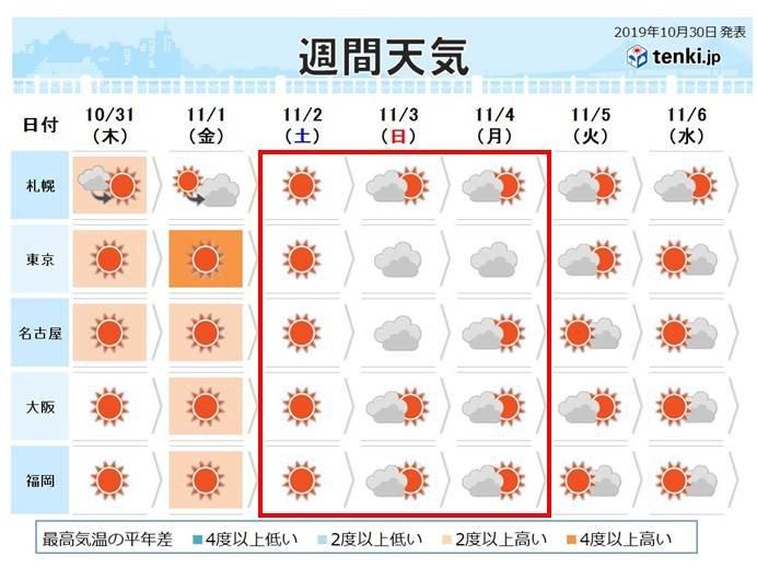 秋晴れ続く? 3連休の天気傾向