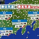 関東甲信 朝と昼間の気温差10度以上も