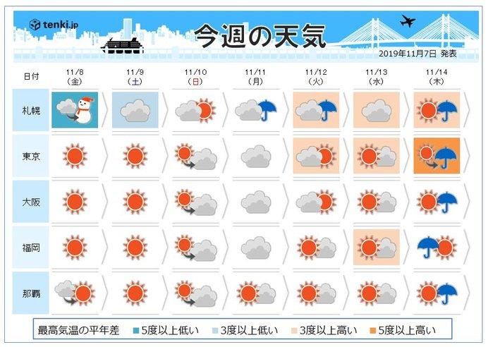 週間 あす立冬 強い寒気続く 来週月曜は曇りや雨