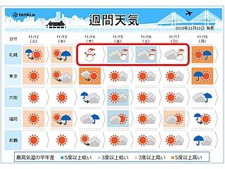 週間 週の後半は冬の空気 北海道はふぶく所も