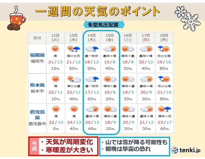 九州 寒暖差が大きい一週間