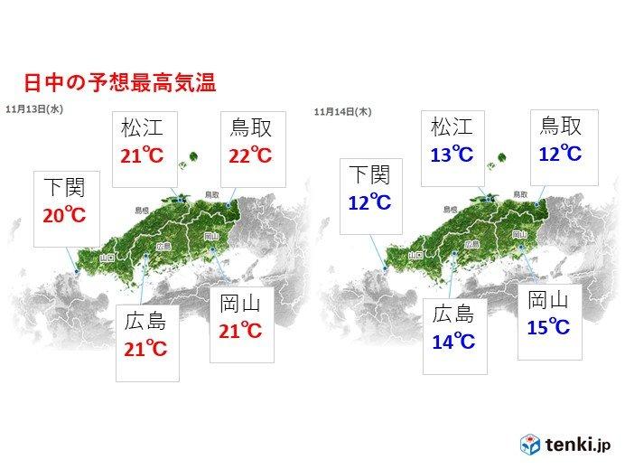 中国地方 暖かさから一転、初冬の寒さに