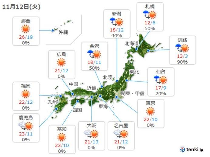 12日 天気回復 晴れても北風冷たい