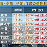 関東 昼前に20℃超え 昨日との気温差大