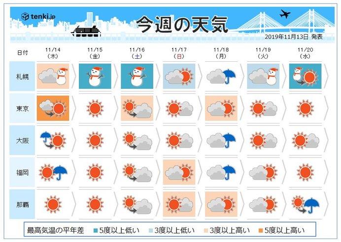週間 本格的な雪の季節到来 本州でも初雪に