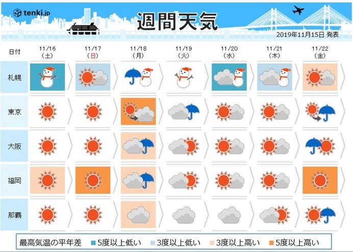 週間 18日~19日 低気圧発達 北は再び冬の嵐に