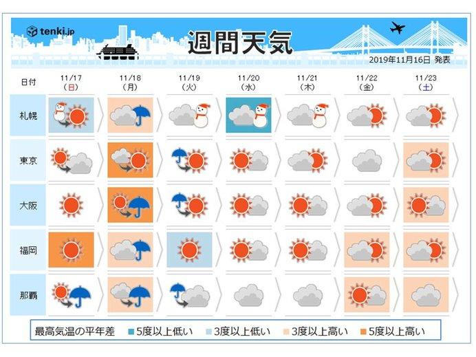 週間予報 寒気と暖気が綱引き 気温変化大きな週間