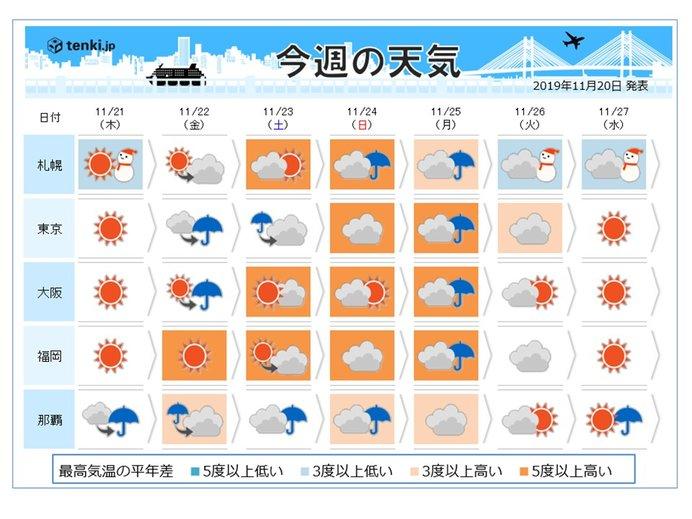 週間 気温の変動大 師走を前に気温20度超も
