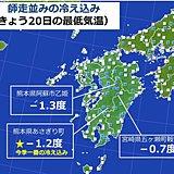 九州 あす21日朝にかけて師走並みの冷え込み