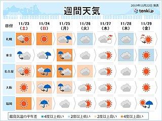 週間予報 師走を前に20度超 大雨も 原因は台風か