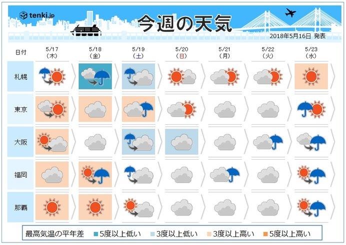 週間 暑さ雨で収まる 北は大雨のおそれ