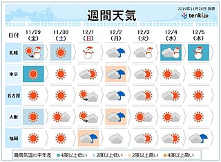 週間 「真冬の寒気」南下へ 火曜日から次の寒気も