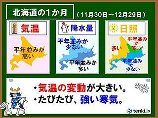 北海道の1か月 来週は再び強い寒気