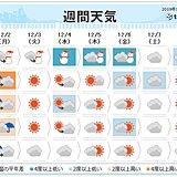 週間 低気圧発達で寒気流入 週末は関東も冷たい雨か