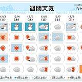 週間 寒気は数日滞在 北日本は暴風雪に警戒