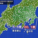 正午の気温 千葉県沿岸部で20度前後も東京は8度台