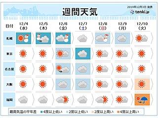週間 金曜日まで冬型継続 寒さも雪も続く