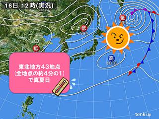 東北今年一番の暑さ 真夏日43地点