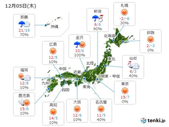 札幌は真冬日続く 沖縄は1月上旬並み