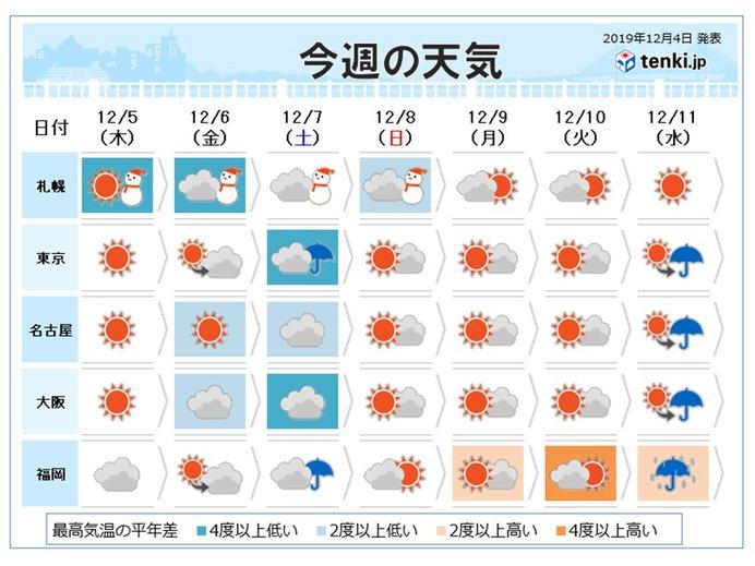 週間 土曜は関東で冷たい雨 雪のまじる所も