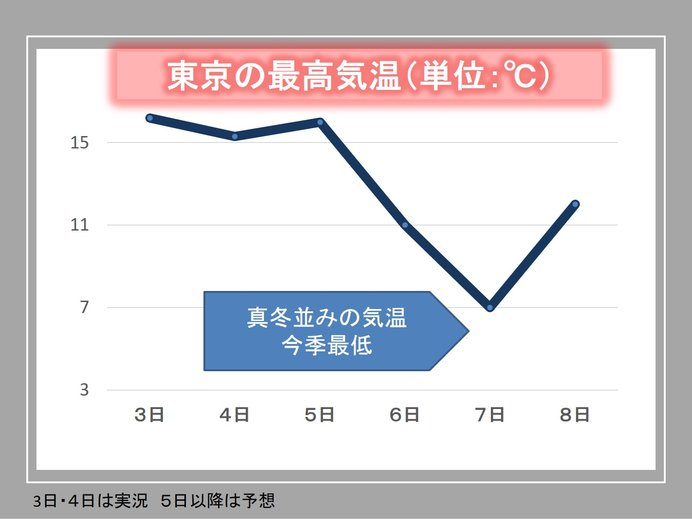 関東 急に寒く 土曜は冷たい雨で真冬の寒さ 雪は?