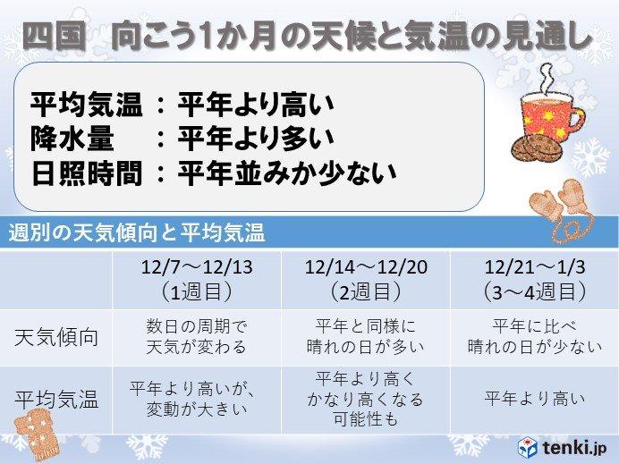 四国地方の12月は? 週末は1月並みの寒さの所も