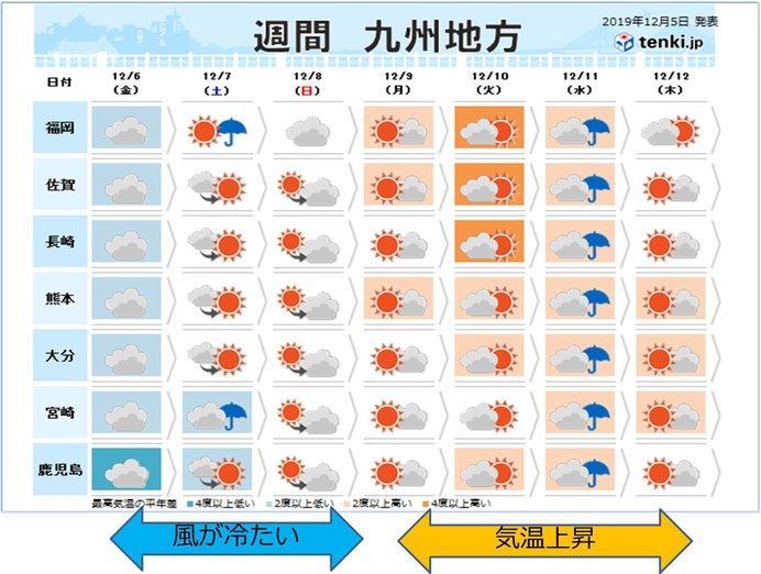 週末にかけて寒い 来週は気温上昇