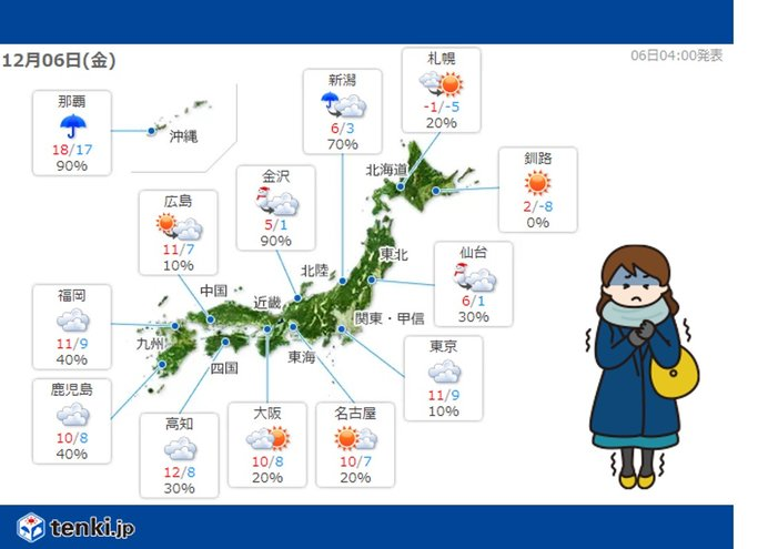6日 真冬並みの寒さの所も 関東から西も気温ダウン