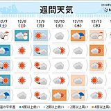 週間予報 あす関東など太平洋側で雪か 来週の寒さは