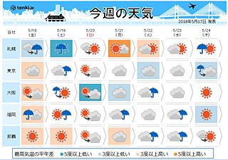 週間天気 週末 北日本で大雨の恐れ