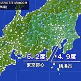 震える寒さ 東京の正午の気温5.2度 今季最も低く