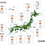 8日 北海道は真冬並み 関東から九州は平年並みに