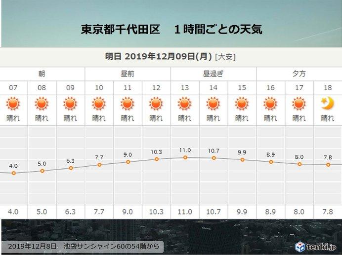 9日の関東 朝はヒンヤリ 日中はポカポカ