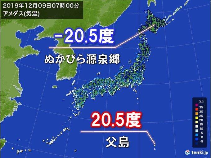 9日朝 南北で気温差40度以上 今季初